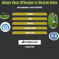 Ablaye Vieux M'Bengue vs Ricardo Alves h2h player stats