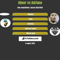 Abner vs Adriano h2h player stats