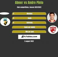 Abner vs Andre Pinto h2h player stats