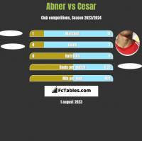 Abner vs Cesar h2h player stats