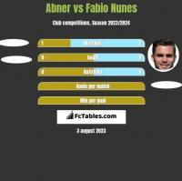 Abner vs Fabio Nunes h2h player stats