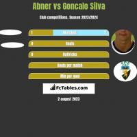 Abner vs Goncalo Silva h2h player stats