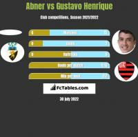 Abner vs Gustavo Henrique h2h player stats