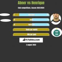 Abner vs Henrique h2h player stats