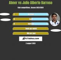 Abner vs Julio Alberto Barroso h2h player stats