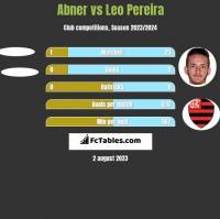Abner vs Leo Pereira h2h player stats