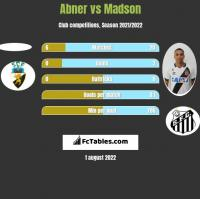Abner vs Madson h2h player stats
