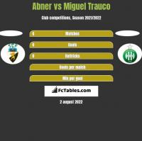 Abner vs Miguel Trauco h2h player stats