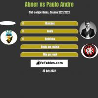 Abner vs Paulo Andre h2h player stats
