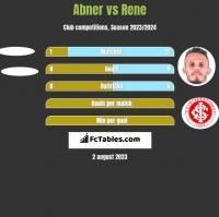 Abner vs Rene h2h player stats