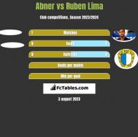 Abner vs Ruben Lima h2h player stats