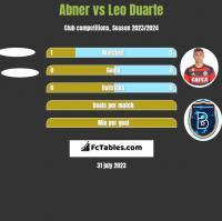 Abner vs Leo Duarte h2h player stats
