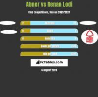 Abner vs Renan Lodi h2h player stats