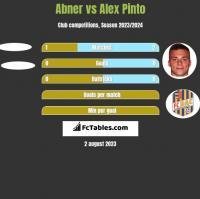 Abner vs Alex Pinto h2h player stats