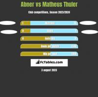 Abner vs Matheus Thuler h2h player stats
