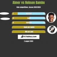 Abner vs Robson Bambu h2h player stats