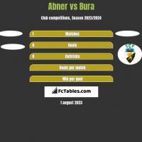 Abner vs Bura h2h player stats