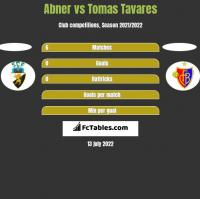 Abner vs Tomas Tavares h2h player stats