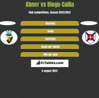 Abner vs Diogo Calila h2h player stats