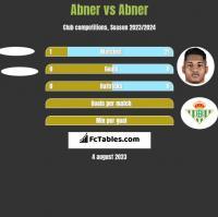 Abner vs Abner h2h player stats