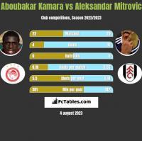 Aboubakar Kamara vs Aleksandar Mitrovic h2h player stats