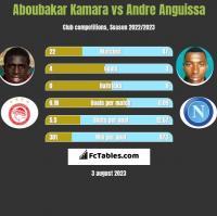 Aboubakar Kamara vs Andre Anguissa h2h player stats
