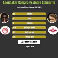 Aboubakar Kamara vs Andre Schuerrle h2h player stats