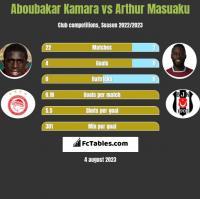 Aboubakar Kamara vs Arthur Masuaku h2h player stats
