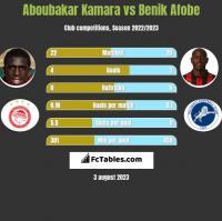 Aboubakar Kamara vs Benik Afobe h2h player stats