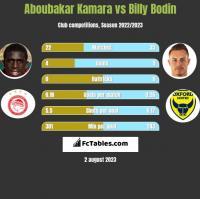 Aboubakar Kamara vs Billy Bodin h2h player stats
