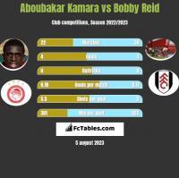 Aboubakar Kamara vs Bobby Reid h2h player stats