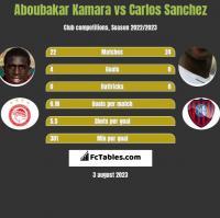 Aboubakar Kamara vs Carlos Sanchez h2h player stats