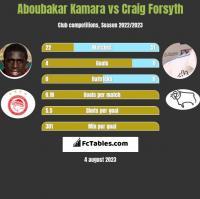 Aboubakar Kamara vs Craig Forsyth h2h player stats