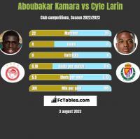 Aboubakar Kamara vs Cyle Larin h2h player stats