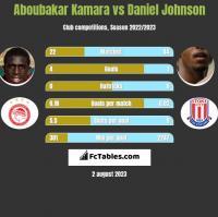Aboubakar Kamara vs Daniel Johnson h2h player stats