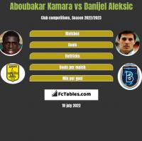 Aboubakar Kamara vs Danijel Aleksic h2h player stats