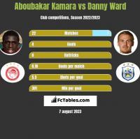 Aboubakar Kamara vs Danny Ward h2h player stats