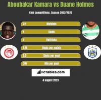 Aboubakar Kamara vs Duane Holmes h2h player stats