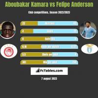 Aboubakar Kamara vs Felipe Anderson h2h player stats