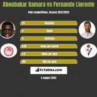 Aboubakar Kamara vs Fernando Llorente h2h player stats
