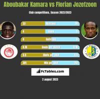 Aboubakar Kamara vs Florian Jozefzoon h2h player stats
