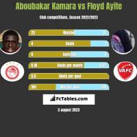 Aboubakar Kamara vs Floyd Ayite h2h player stats