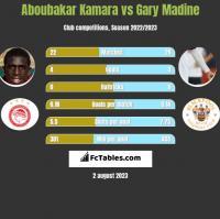 Aboubakar Kamara vs Gary Madine h2h player stats