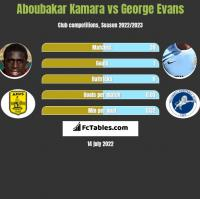 Aboubakar Kamara vs George Evans h2h player stats