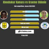 Aboubakar Kamara vs Graeme Shinnie h2h player stats
