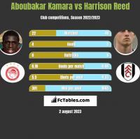 Aboubakar Kamara vs Harrison Reed h2h player stats