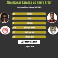 Aboubakar Kamara vs Harry Arter h2h player stats
