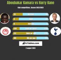Aboubakar Kamara vs Harry Kane h2h player stats