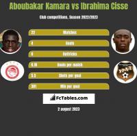 Aboubakar Kamara vs Ibrahima Cisse h2h player stats
