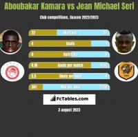 Aboubakar Kamara vs Jean Michael Seri h2h player stats